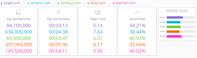 美国五大电商:亚马逊、ebay、沃尔玛、bestbuy、target 1 - 美国五大电商:亚马逊、eBay、沃尔玛、BestBuy、Target