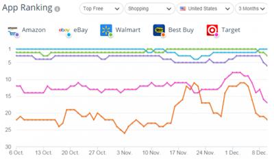 美国五大电商:亚马逊、eBay、沃尔玛、BestBuy、Target