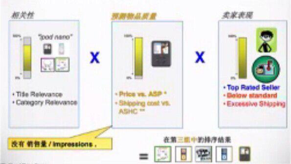 了解eBay默认的搜索排序方式规则 - 最佳匹配/BestMatch