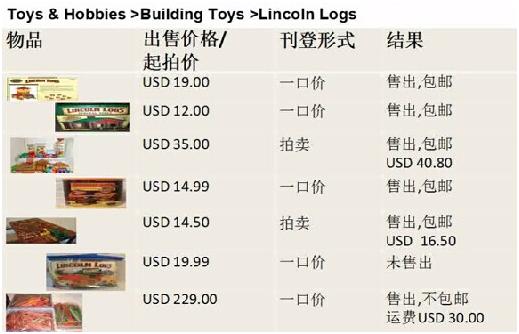 ebay平台费用分析 - 实例计算
