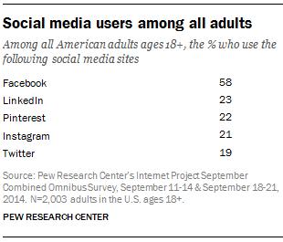 主流社交媒体用户使用情况概览(1)