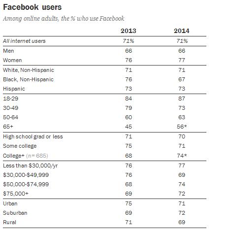 主要社交媒体趋势图图表(2)