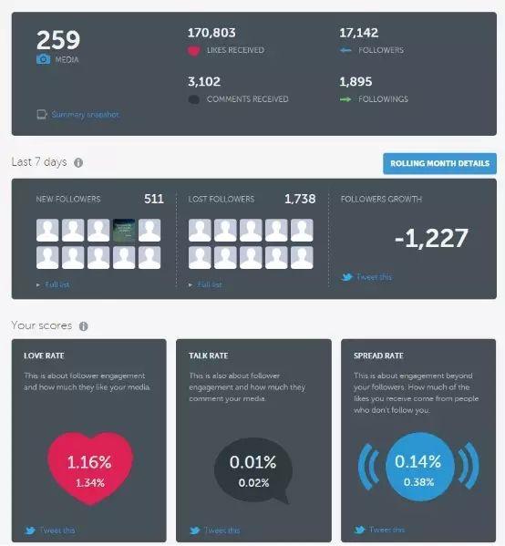 强大的Instagram分析工具