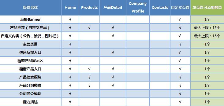 [旺铺介绍]阿里国际站:旺铺中不同页面及布局中的版块展示规则