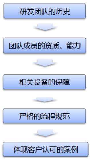 """[自定义风格]阿里国际站:全球旺铺""""页面管理""""设置"""