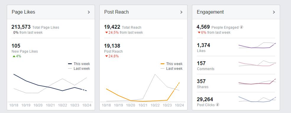 13种有效的Facebook营销技巧