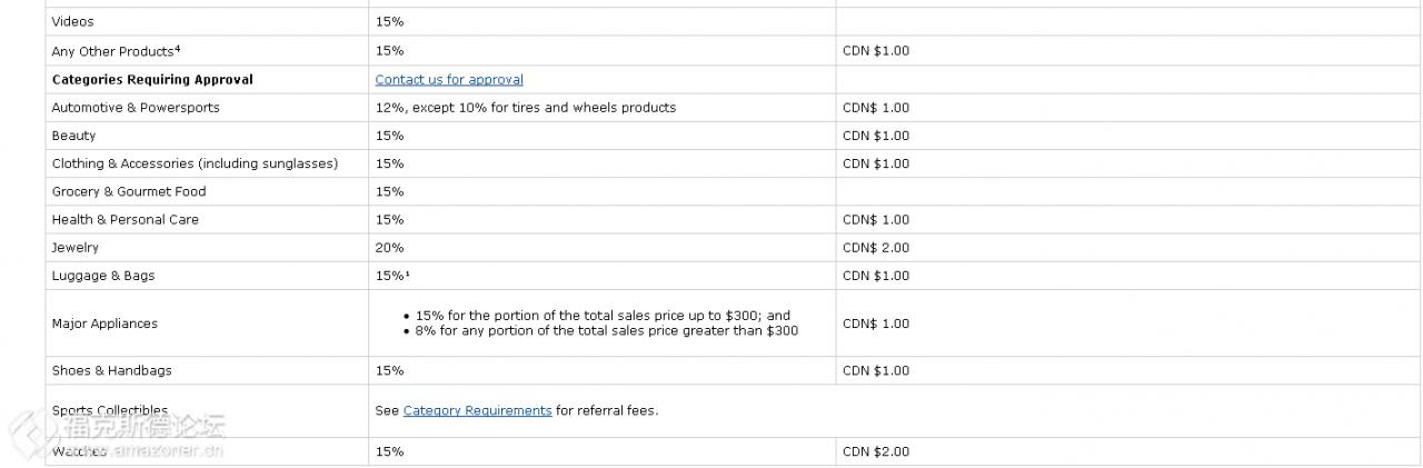 Amazon全球开店 之 亚马逊各站点产品佣金