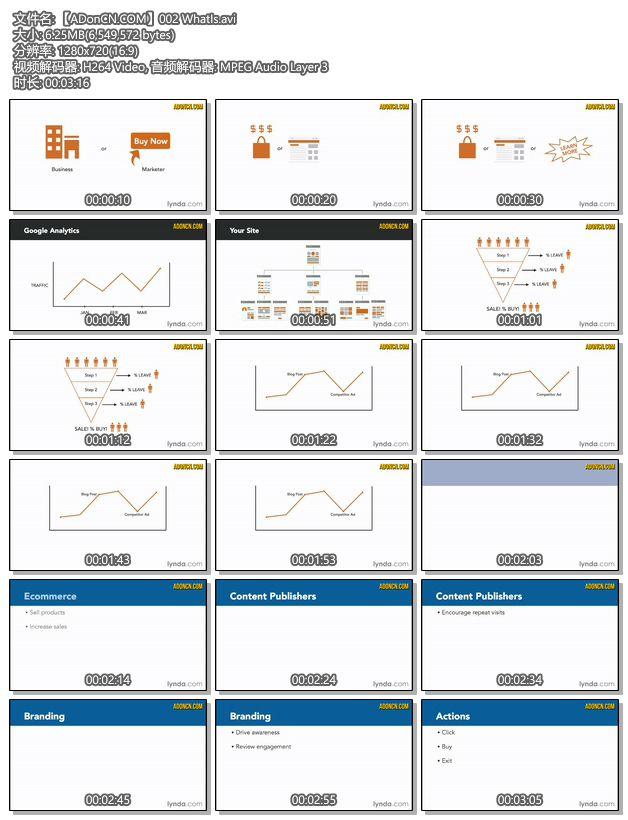 【ADonCN.COM】002 WhatIs.avi - Google Analytics(网站分析和报告)入门知识培训教程