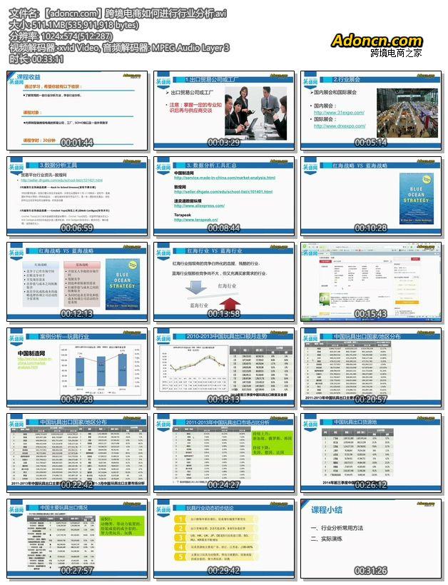 跨境电商运营培训 - 跨境电商如何进行行业分析