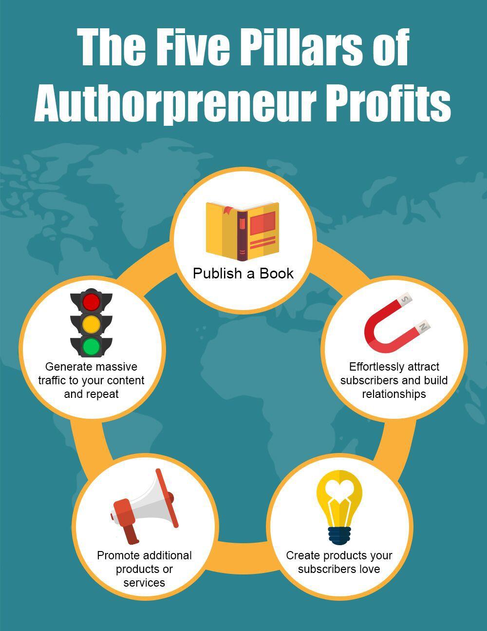 内容创作者、出版商、作者和任何努力在网络上赚钱的人(Authorpreneur Profits)