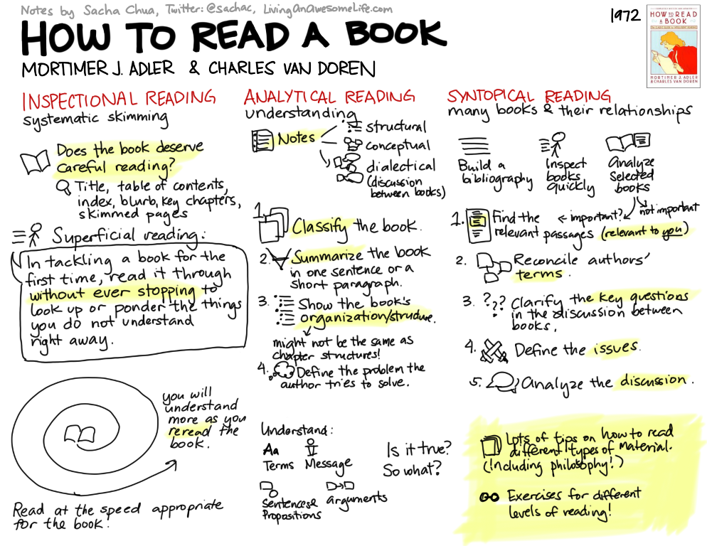 20120306 visual book notes how to read a book - 使用掌握读者技巧快速地获得洞察力和理解力(How To Read A Book)