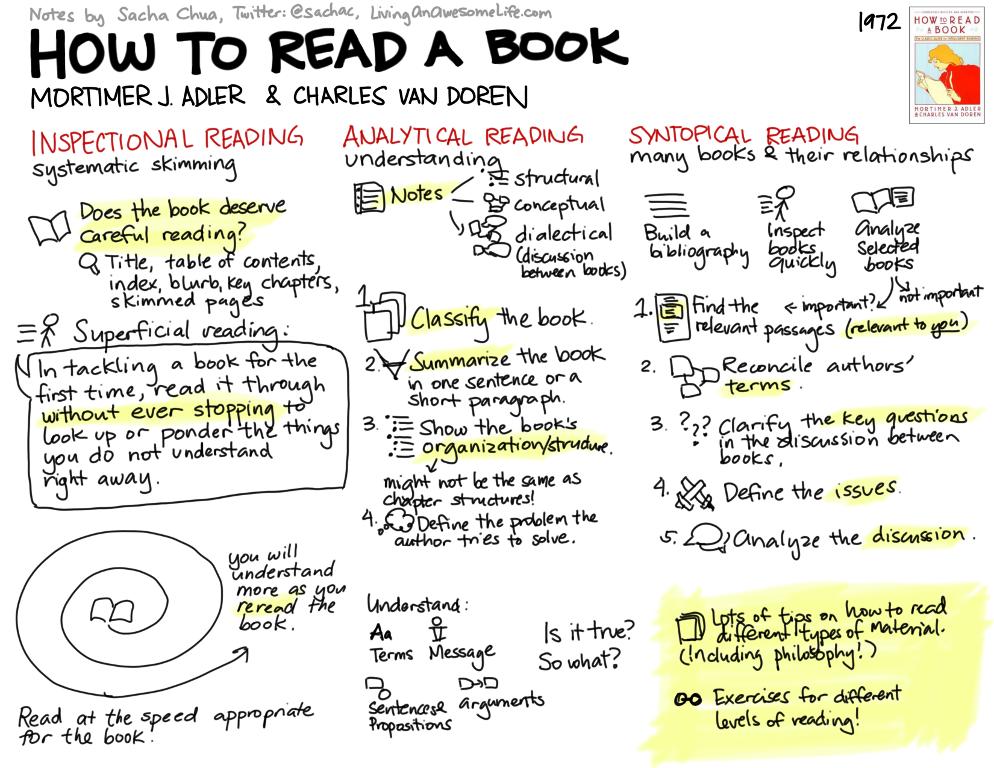 使用掌握读者技巧快速地获得洞察力和理解力(How To Read A Book)