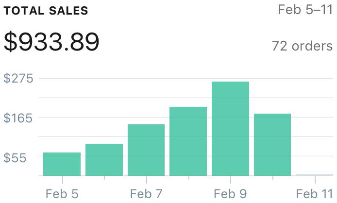 How I'm Using Tiny - Micro Ads To Get 800%+ ROI !(Top Tier eCom)