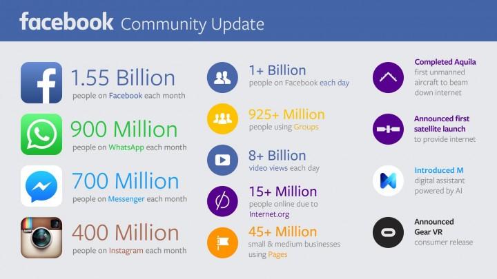 学习如何利用Facebook找到梦想中的客户,快速建立您的名单。(Social Ads Domination)