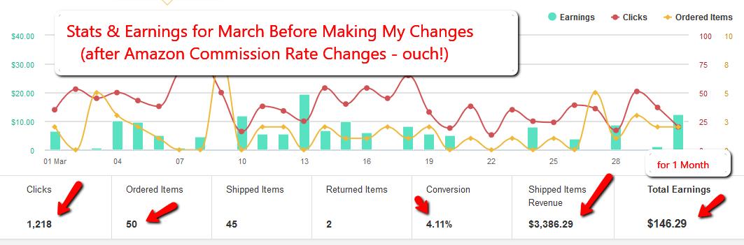 利基市场转化率成功案例研究(Niche Post Conversion Strategies)