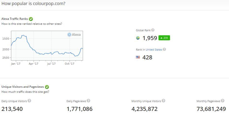 shopify平台注册开店零基础入门教程 – 查找竞争对手的sh 1 - Shopify平台注册开店零基础入门教程 – 查找竞争对手的Shopify网站并进行简单分析