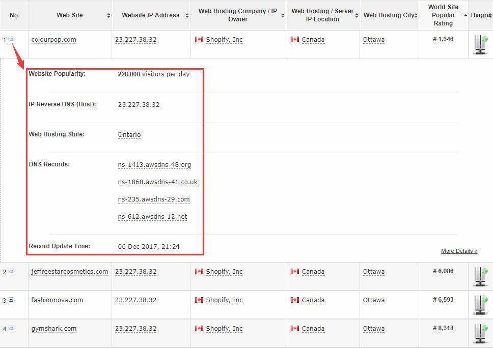 Shopify平台注册开店零基础入门教程 – 查找竞争对手的Shopify网站并进行简单分析