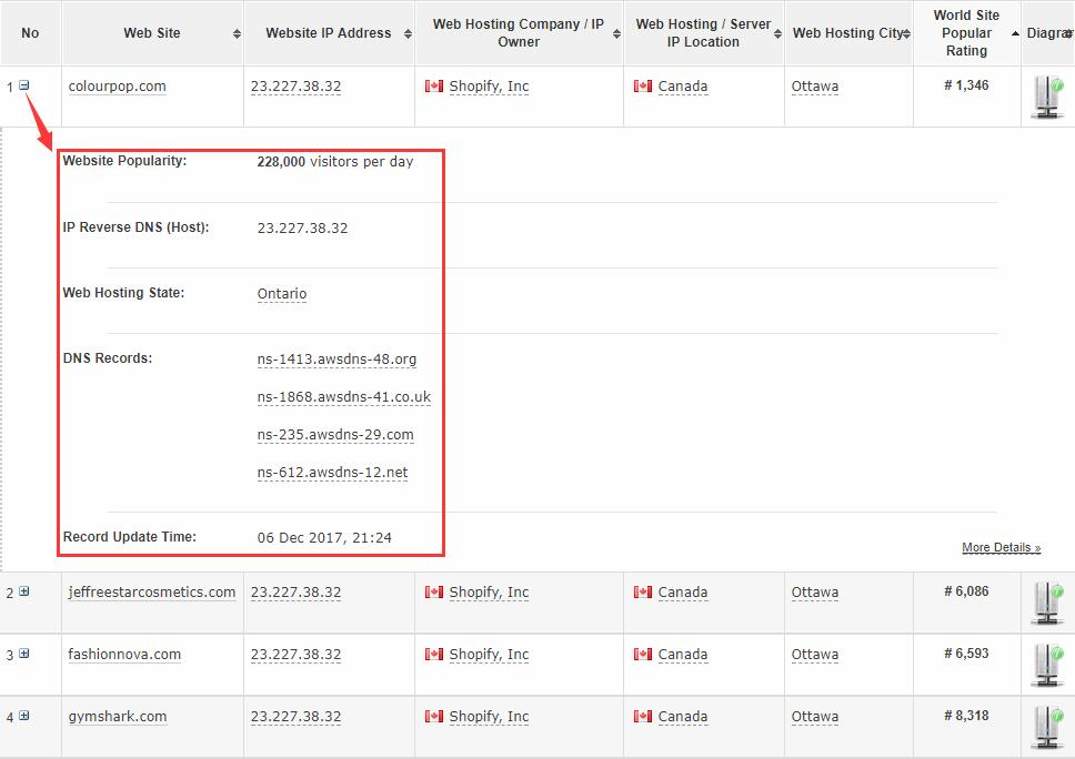 shopify平台注册开店零基础入门教程 – 查找竞争对手的sh - Shopify平台注册开店零基础入门教程 – 查找竞争对手的Shopify网站并进行简单分析