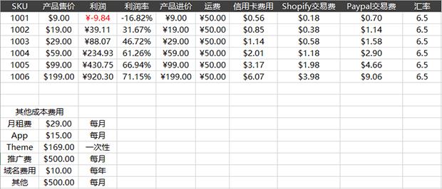 shopify平台注册开店零基础入门教程 shopify开店之前需要了 10 - Shopify平台注册开店零基础入门教程 - Shopify开店之前需要了解的(上)