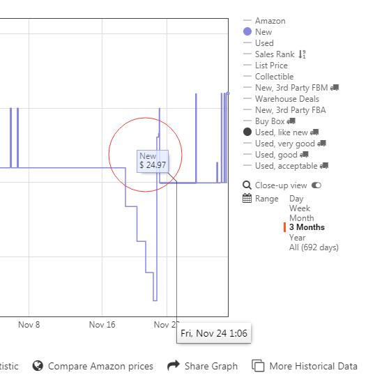 亚马逊卖家Keepa图表内容解读,几张图教你弄懂Keepa