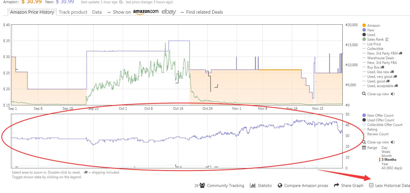 亚马逊卖家Keepa技巧(查看亚马逊库存情况 避免直接竞争 + 查看历史数据 了解市场供给行情 + 销售排名对比 把握进入市场时机)