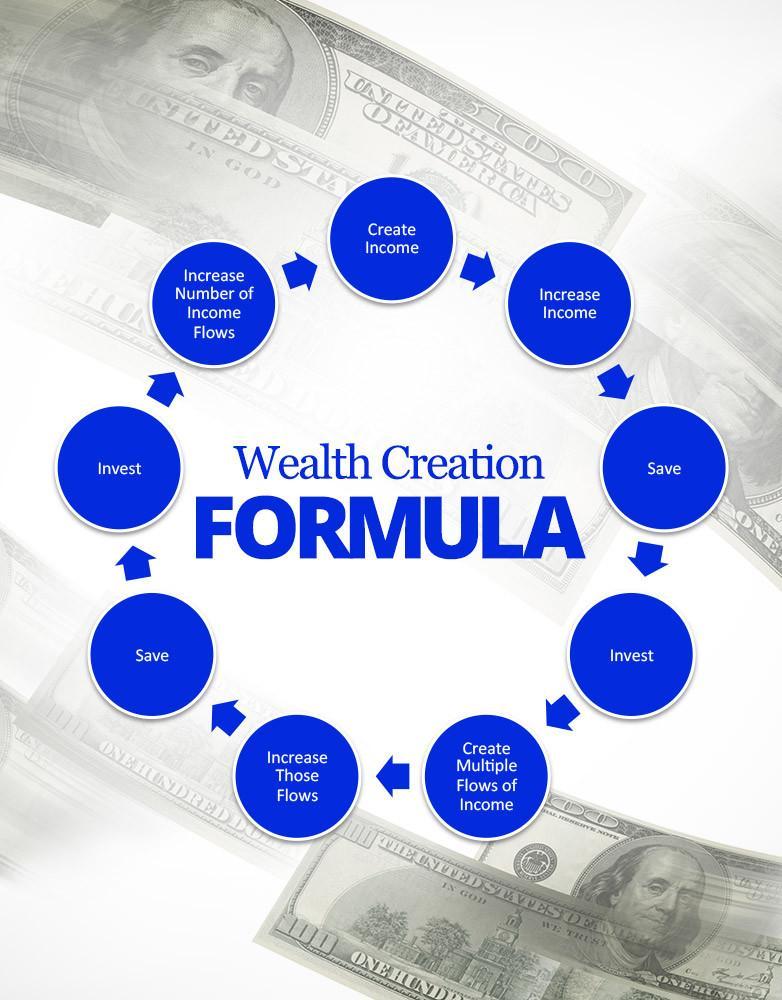 如何做到精确的九个步骤并且一步一步创造财富的公式(Wealth Creation Formula )