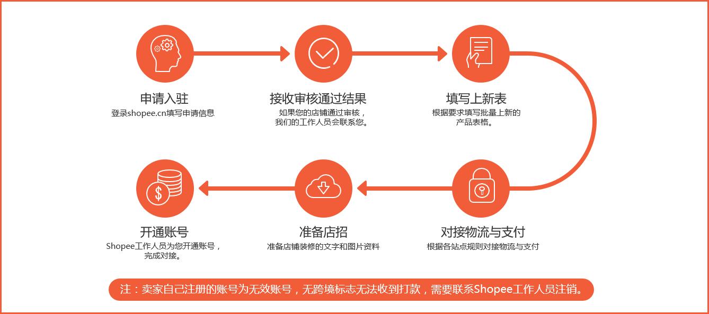 虾皮购物(Shopee电商平台)从商家帐号注册入驻卖家平台到运营教程 - 如何注册成为Shopee虾皮卖家/账户开通和认证