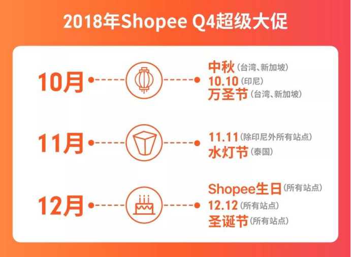 Shopee 虾皮购物全年大促日历