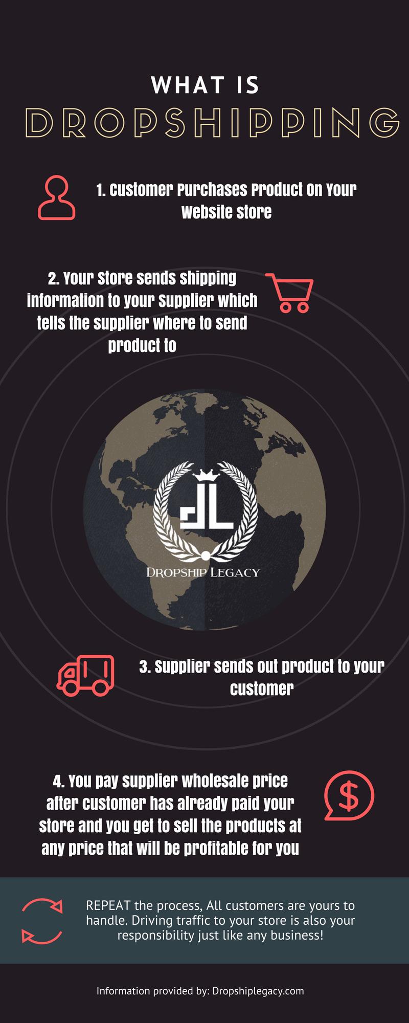 现在任何人都可以轻松地在网上建立一个Dropshipping店铺 - 我将引导你如何建立一个电商店铺,从品牌到选品到最重要的市场营销。(Dropship Legacy)