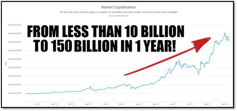 在短短3个月内将20美元变成10万美元!在美国、加拿大、英国、澳大利亚和新西兰已经有19,382名学生在短短几个月的时间里获得了超过759%的平均回报率。(CryptoCurrency Codex)