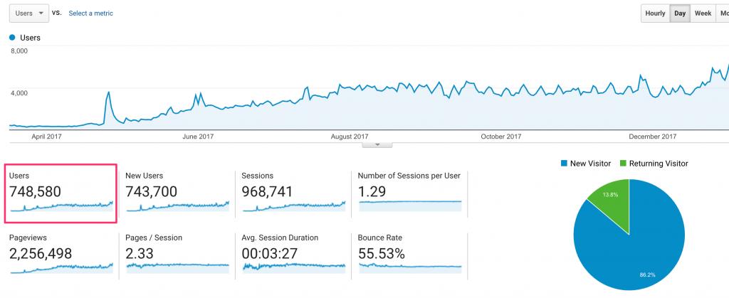 获取10倍流量 - 学习如何使用SEO策略建立和发展超高流量网站 A Step-By-Step SEO Blueprint For Growing Content Sites To 100,000 Visitors Per Month(RankXL Niche Site Course)