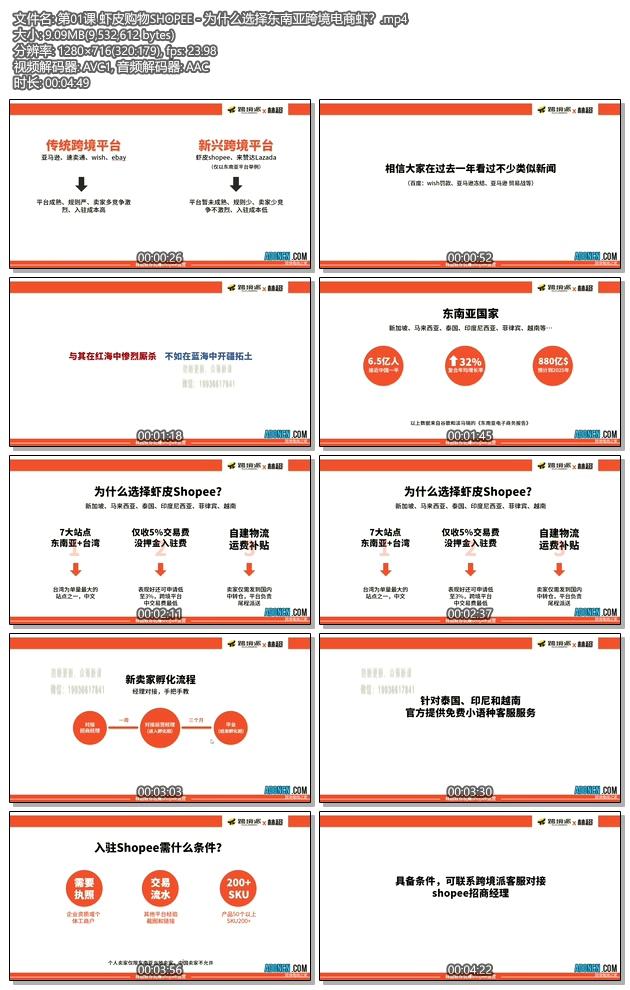 虾皮购物教程 第01课 虾皮购物Shopee - 为什么选择东南亚跨境电商虾?