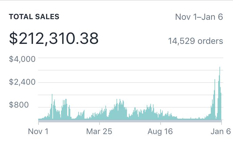1个月内从$0到$1600/天 和 $150,000+在9个月 Dropshipping一个产品(Simplified Shopify)