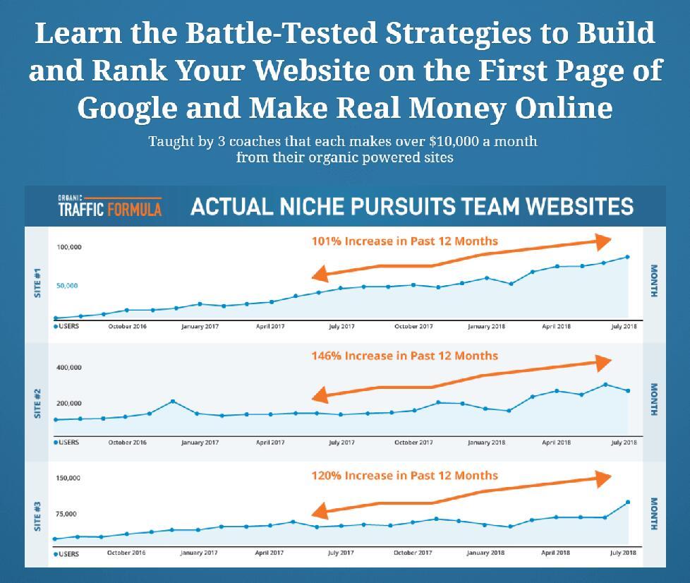 学习网上赚钱实战策略,建立和优化排名你的网站显示在谷歌第一页!(Organic Traffic Formula)