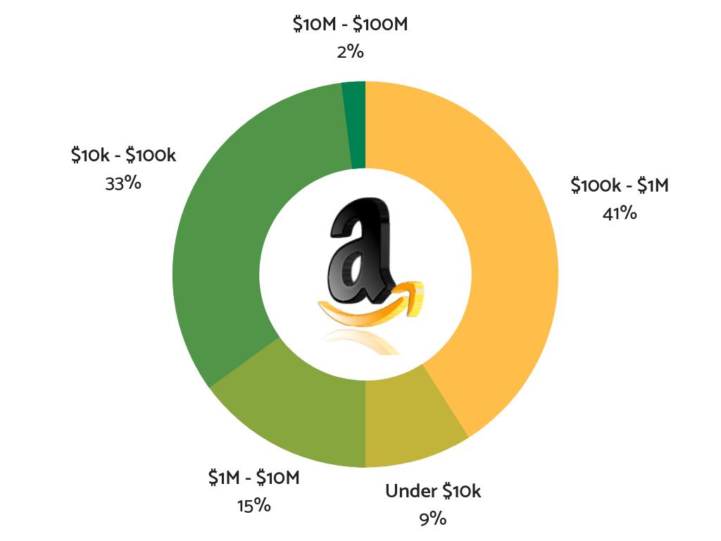 最好和最新的方法寻找最赚钱的亚马逊产品来建立你的品牌(Amazon Assassin Drop Shipping Course)